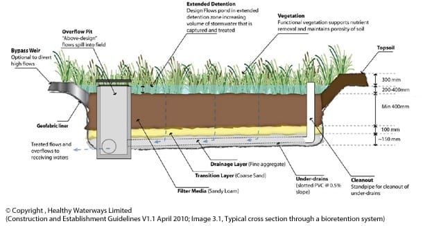 Water sensitive urban design acs engineers for Stormwater pond design